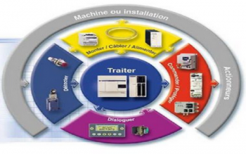 initiation aux automates programmables industriels